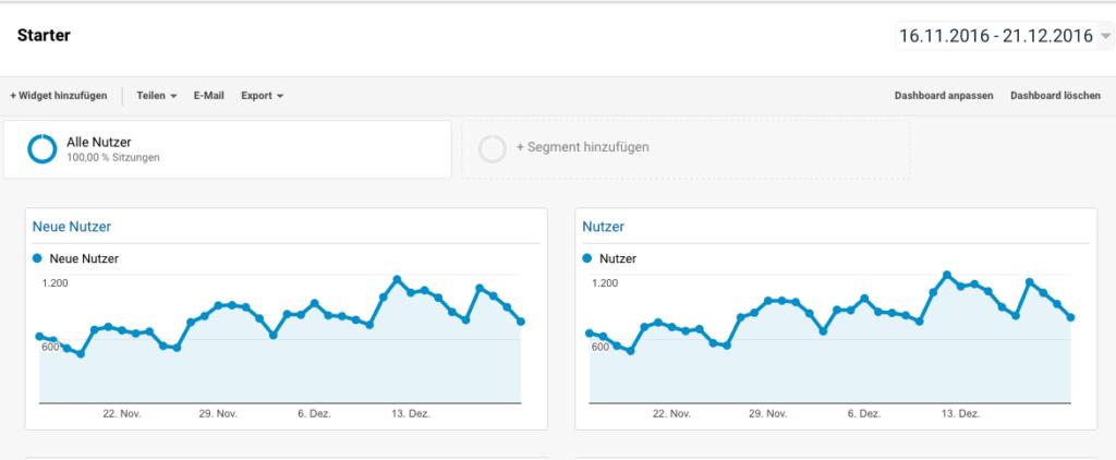 Neues Dashboard Google-Analytics