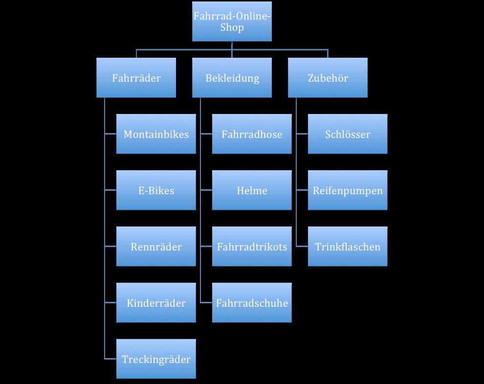 Keyword-Recherche Anleitung