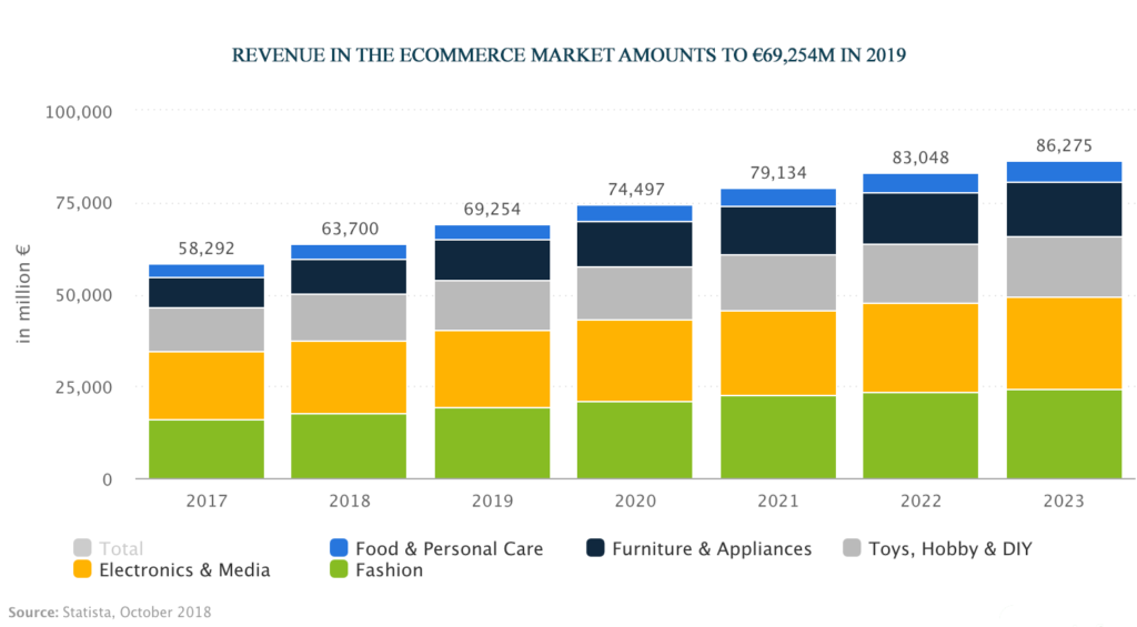 marketsize ecommerce germany