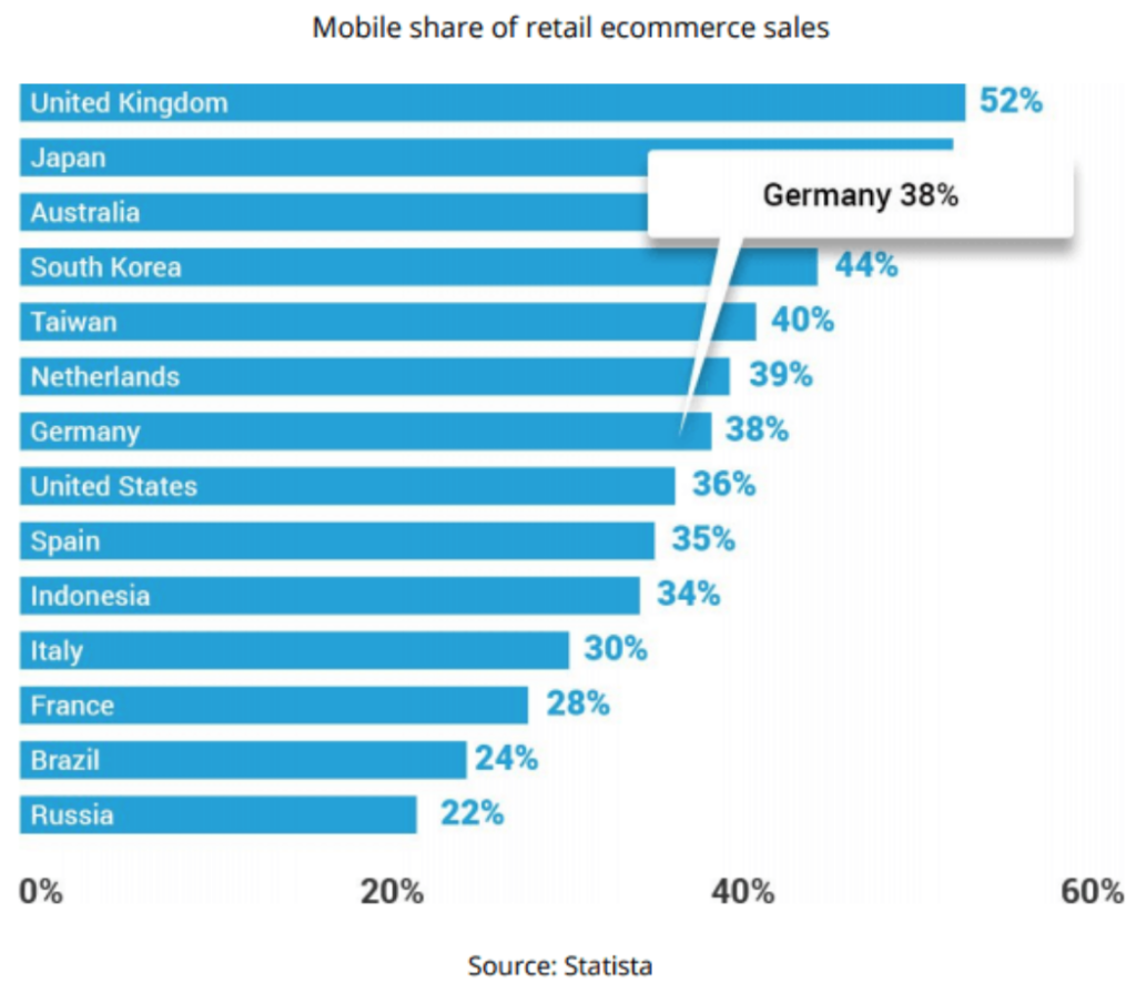mcommerce germany