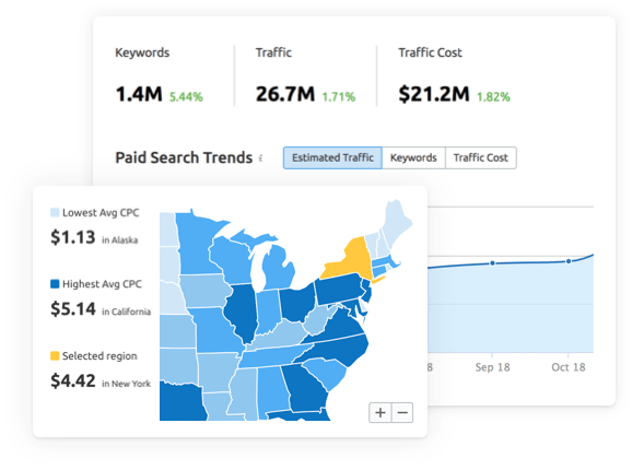 Google Ads Tools SemRush