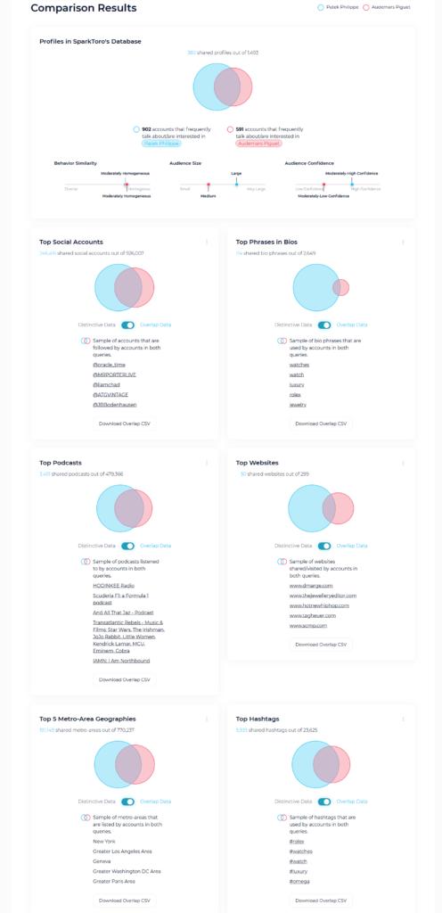 Online Wettbewerbsanalyse