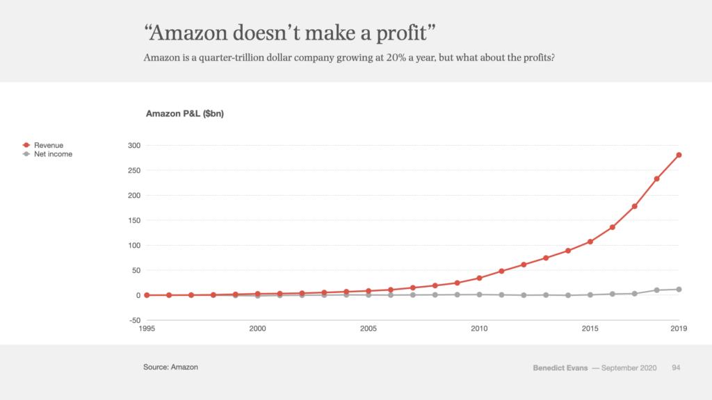 amazon marktmacht