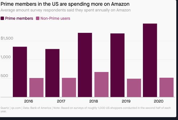 Amazon Prime Bedeutung
