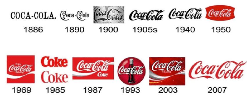 History-of-the-Coca-Cola-logo-Source-Ukrainian-telecommunication-portal-n-d